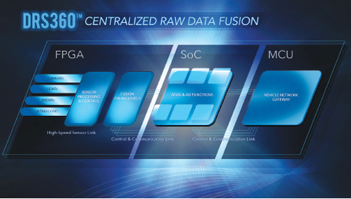 A centralized architecture like Mentor Graphics' DRS360 autonomous driving platform connects raw sensor data directly to a centralized compute module. This approach promises to better preserve the integrity of sensor data and complete the fusion process with little or no latency. Image courtesy of Mentor Graphics.
