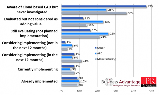 Fig. 9: Companies' current/planned usage of cloud-based CAD by industry sector.