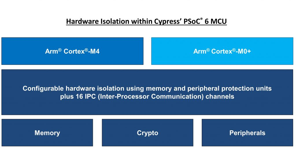 Cypress' PSoC 6 MCUs provide three levels of hardware-based isolation. These include an isolated execution environment for trusted applications using a dedicated Arm Cortex-M0+ core; secure-element functionality that hosts root of trust operations and system services; and isolation for each trusted application. These three levels of isolation aim to reduce the attack surface for threats. Image courtesy of Cypress Semiconductor.