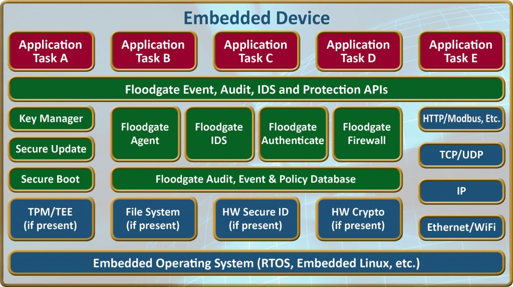 Icon Labs' Floodgate Security Framework includes a secure boot facility, which uses signed, validated code to create a cryptographically signed image to load on the device. A secure boot process integrated into the bootloader on the device validates the image. This ensures that only authenticated code signed by the OEM is allowed to run on the device. Image courtesy of Icon Labs.